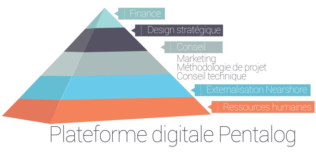 plateforme digitale Pentalog