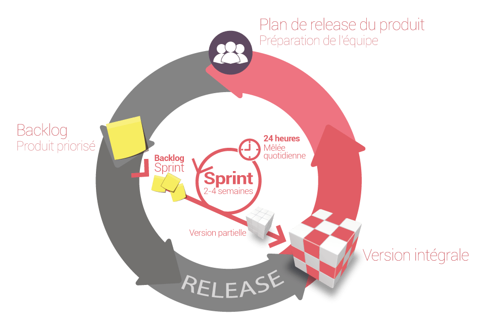 Méthode Agile Scrum Pentalog
