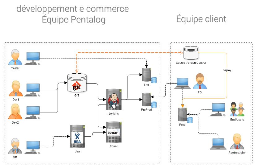 externalisation-developpement-ecommerce-fr