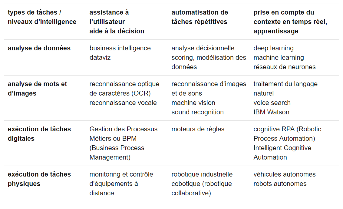 Domaines d'application de l'intelligence artificielle : analyse de données, machine vision, scoring, business process management, sound recognition, robotique industrielle, cobotique, deep learning, machine learning, voice search, RPA (Robotic Process Automation), Intelligent Cognitive Automation, véhicules autonomes, robots autonomes