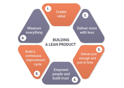 Lean product development - the core values of Lean