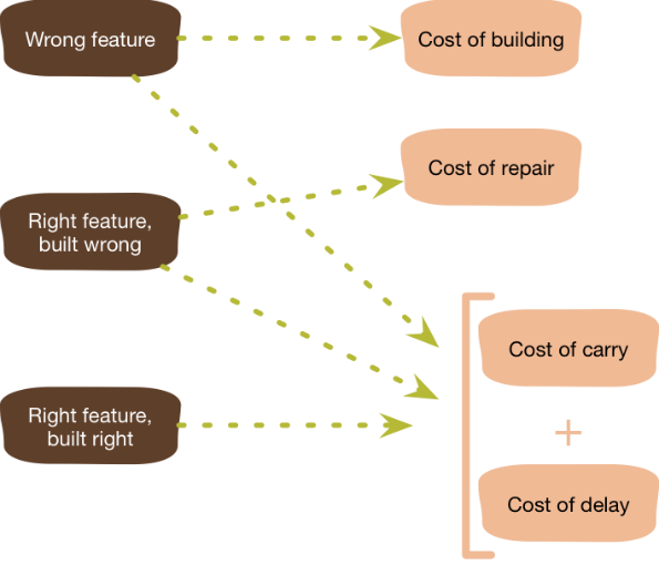 schéma YAGNI des coûts directs et indirects de la dette technique et fonctionnelle d'une application logicielle.
