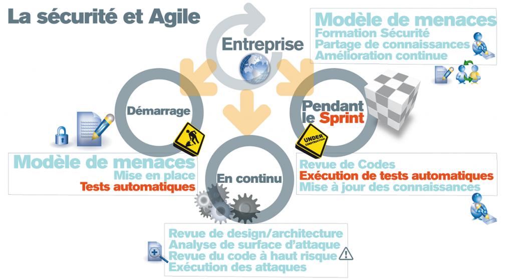 Agile Securite