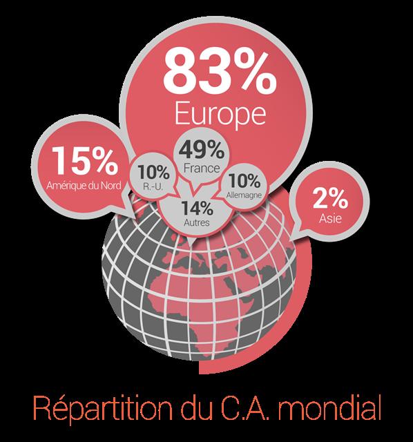 Répartition du C.A. mondial Pentalog