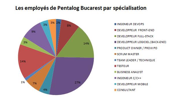 Employés Pentalog Bucarest par spécialisation