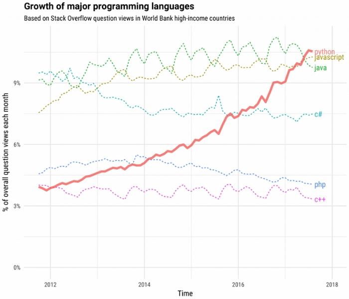 Versions Python - évolution du langage