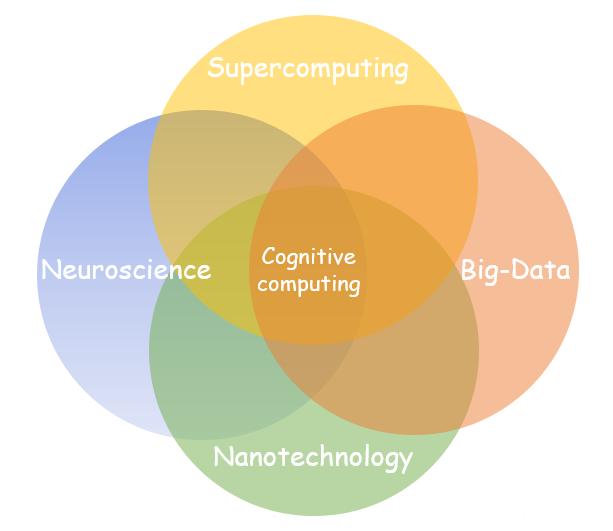 cognitive computing - pentalog