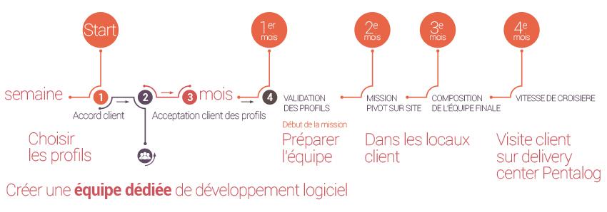 Financement startup equipe dediee