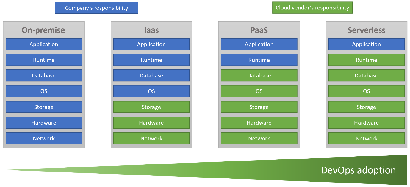 projet-java-cloud-devops