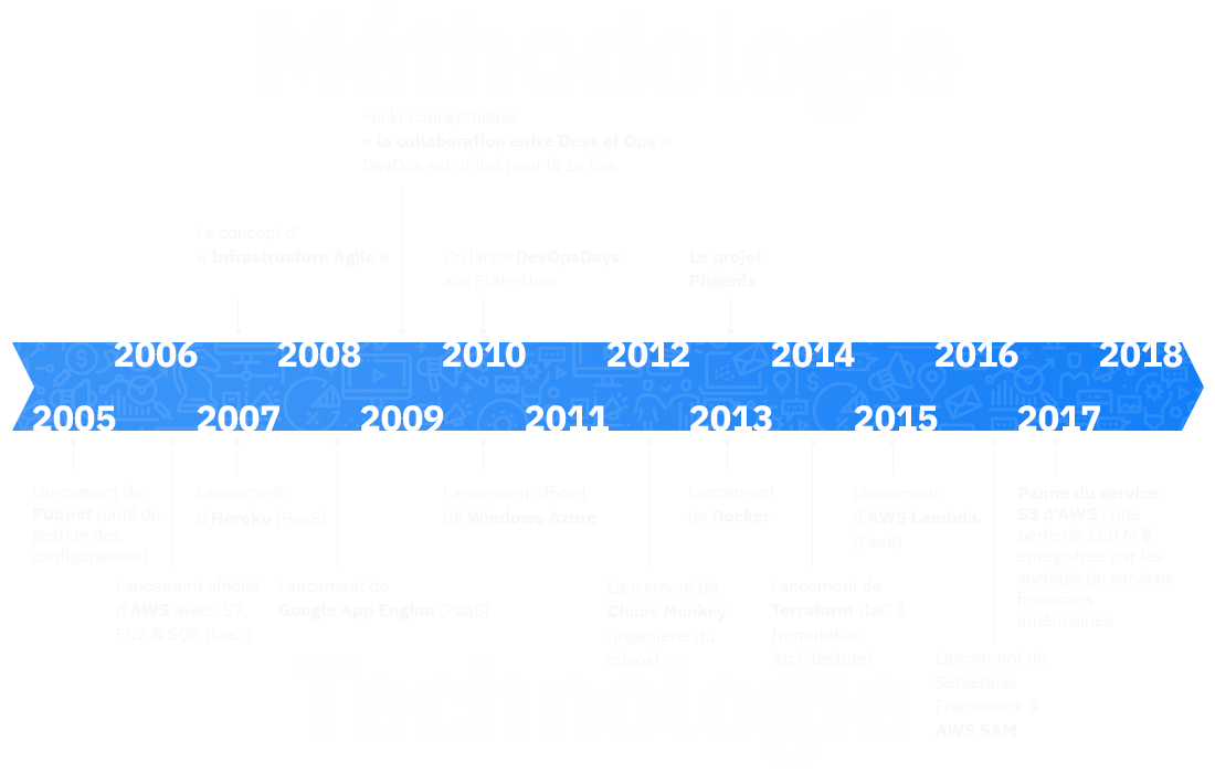 DevOps Infographie