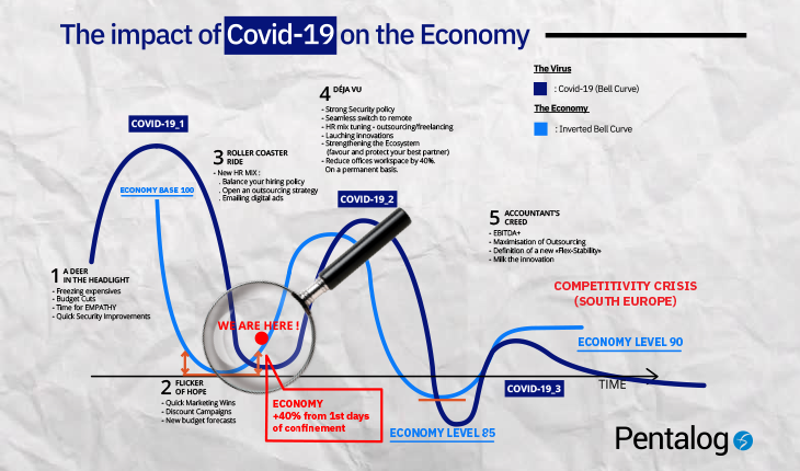 Stratégie digitale - Covid-19