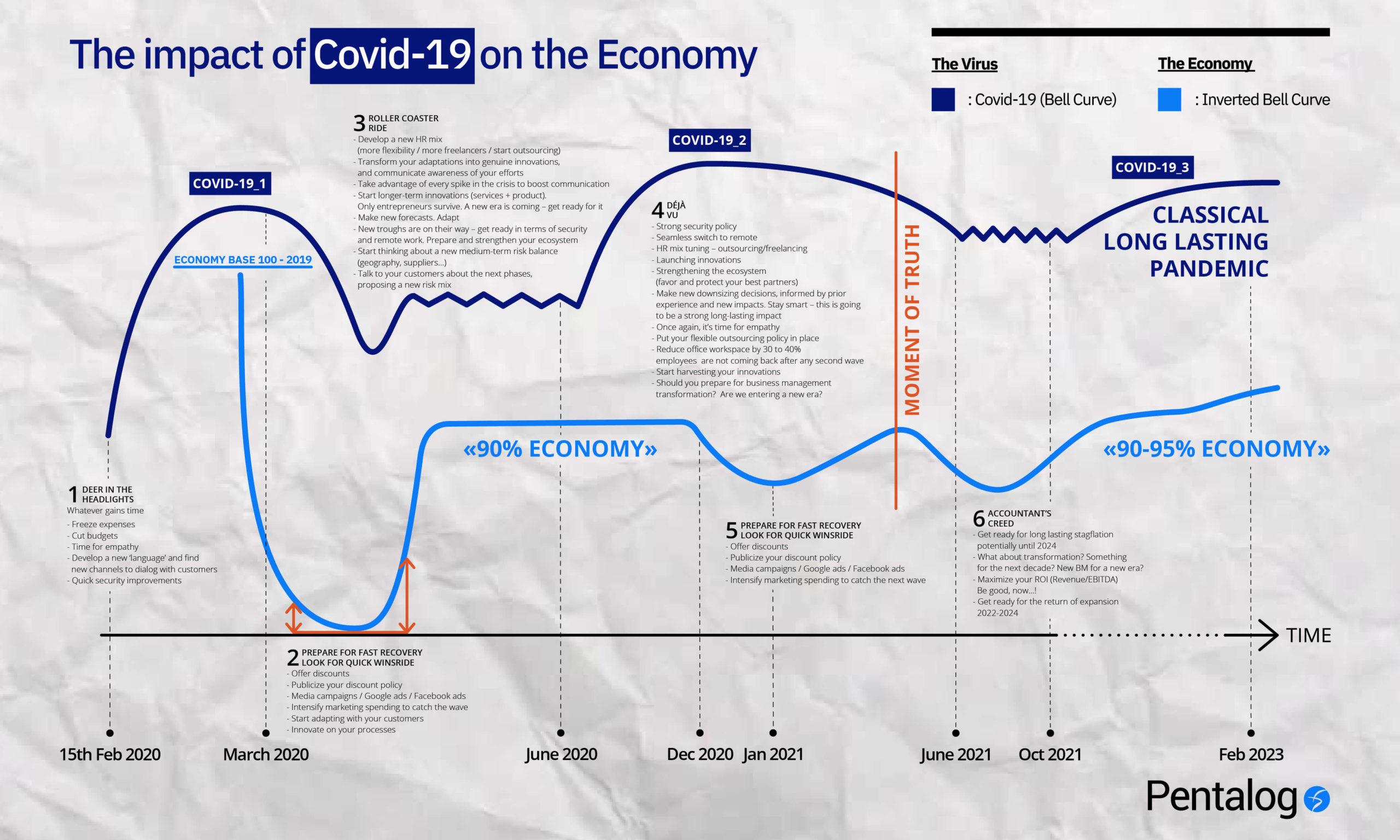 scénario impact économique covid