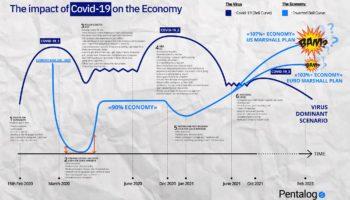 évolution covid - schéma prévisions économiques