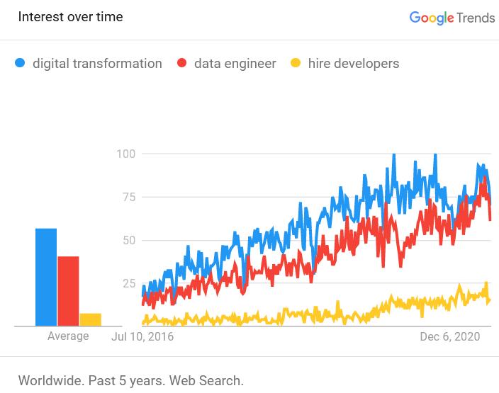 Comparatif transformation digitale