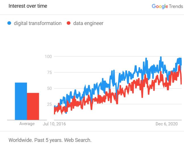 Digital transformation vs data engineer