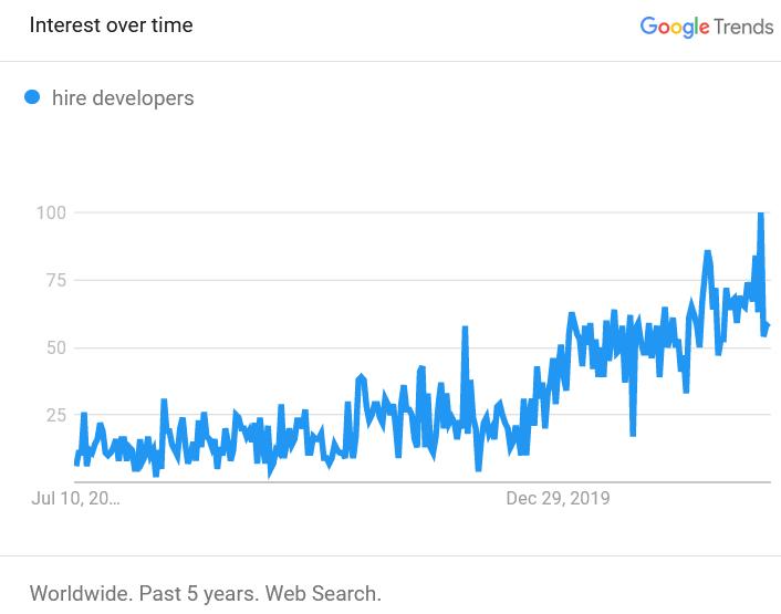 Requête hire developers
