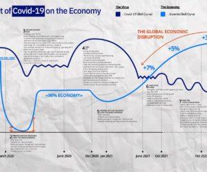 Evolution covid - impact économique